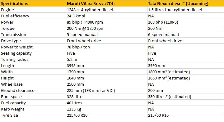 Click image for larger version  Name:tata-nexon-vs-maruti-brezza-specs.png Views:1 Size:19.3 KB ID:3010